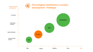 chronological classification product development